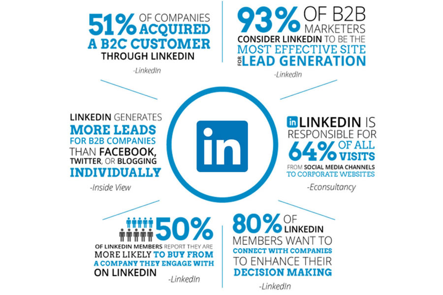 LinkedIn Profile Optimization To Rank You Top 1% In Your Industry